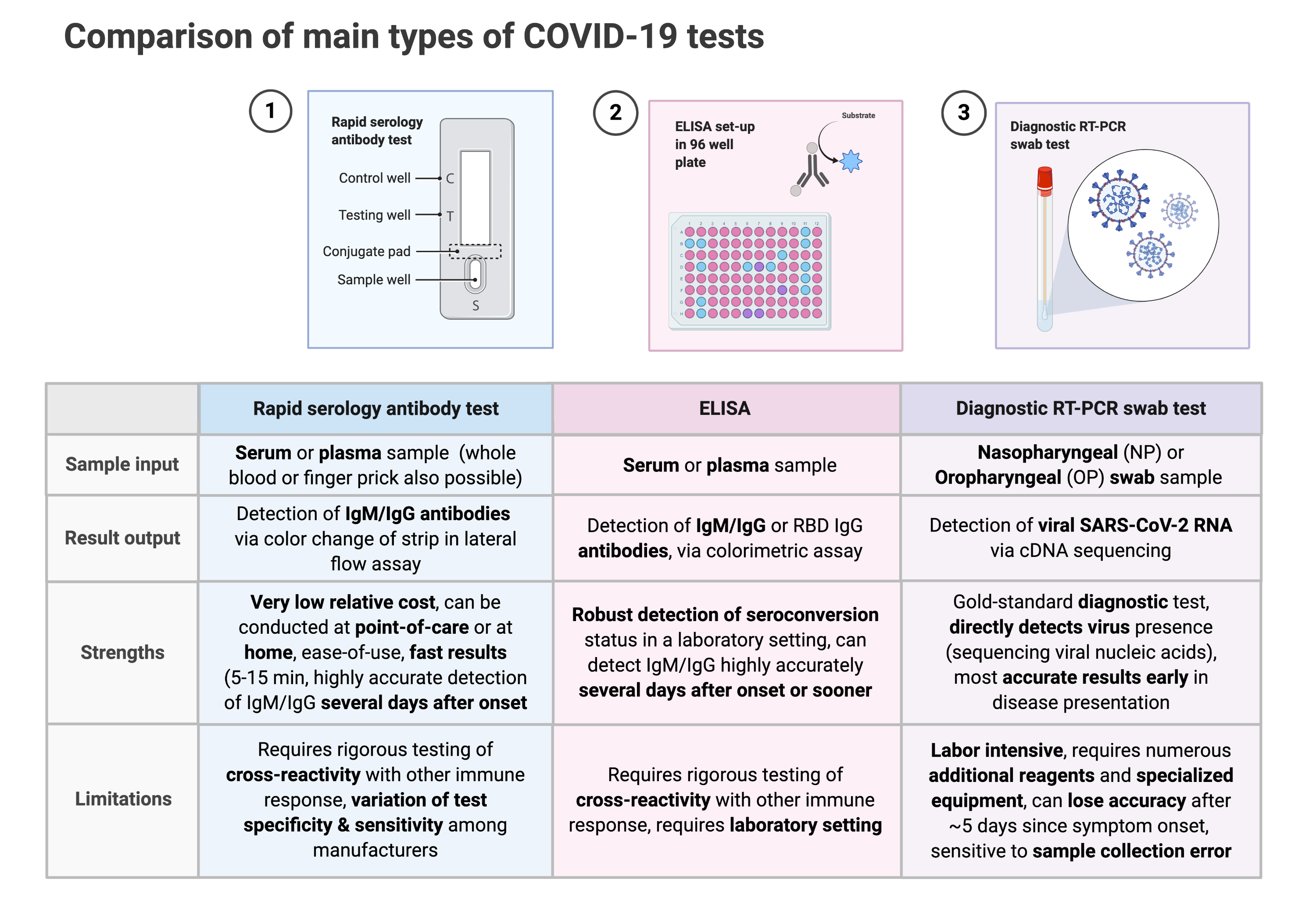 Comparison of main types of COVID-19 tests